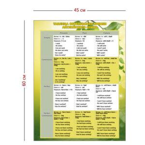 Стенд «Таблица образования времен английского языка» (1 плакат)