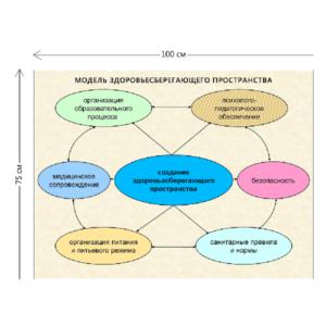 Стенд модель здоровьесберегающего пространства 75х100 см