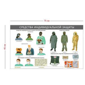 Стенд «Средства индивидуальной защиты» (1 плакат)