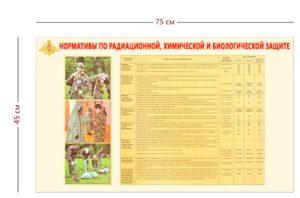 Стенд «Нормативы по радиационной, химической и биологической защите» (1 плакат)