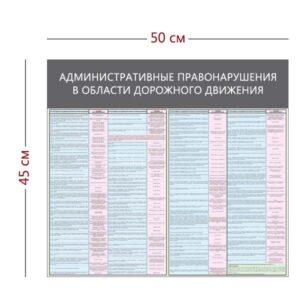 Стенд «Административные правонарушения в области дорожного движения» (2 плаката)